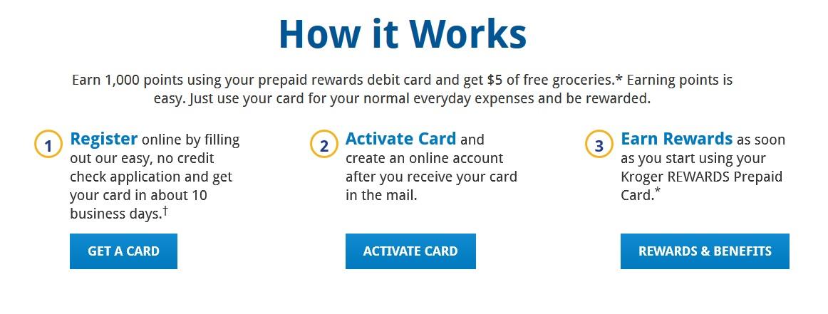 Kroger Rewards Prepaid Mastercard