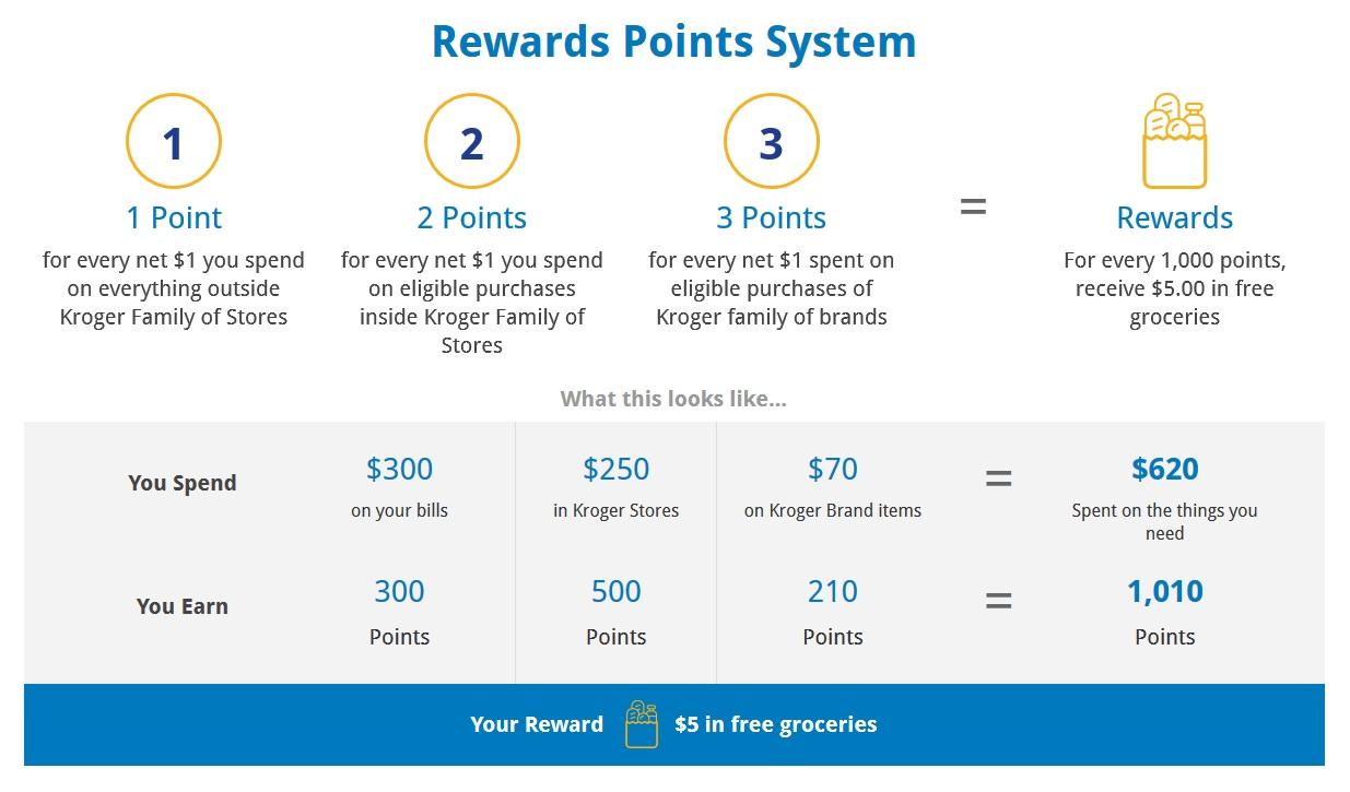 Kroger Rewards Prepaid Mastercard 3